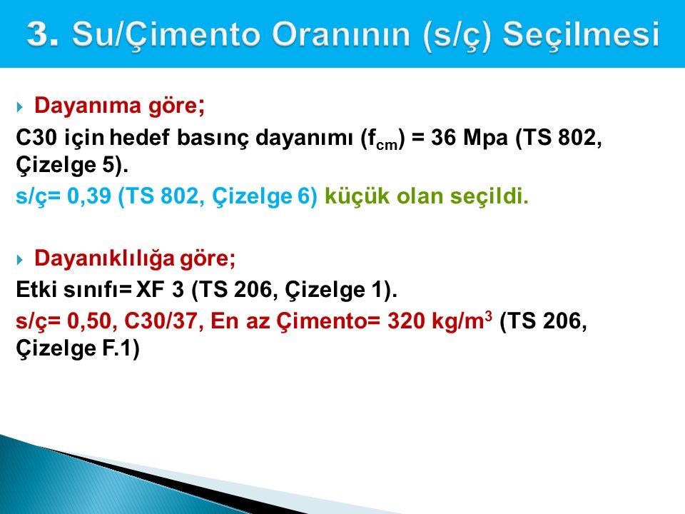  Dayanıma göre ; C30 için hedef basınç dayanımı (f cm ) = 36 Mpa (TS 802, Çizelge 5). s/ç= 0,39 (TS 802, Çizelge 6) küçük olan seçildi.  Dayanıklılı