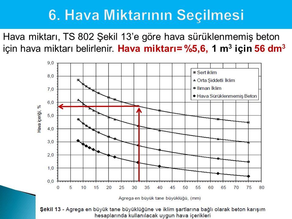 Hava miktarı, TS 802 Şekil 13'e göre hava sürüklenmemiş beton için hava miktarı belirlenir. Hava miktarı= %5,6, 1 m 3 için 56 dm 3