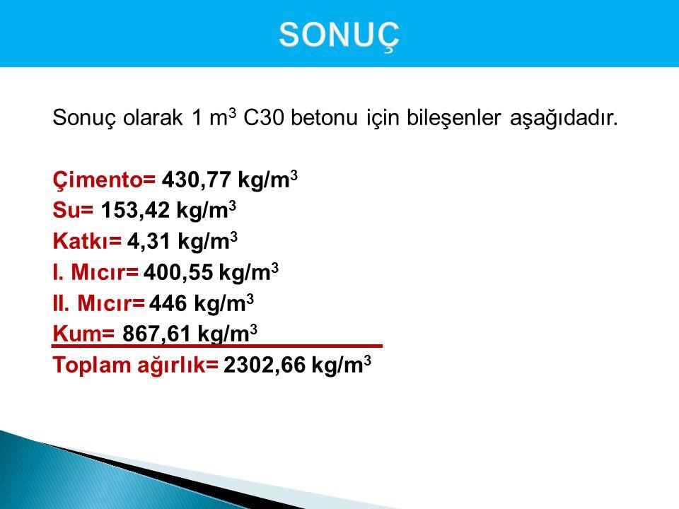 Sonuç olarak 1 m 3 C30 betonu için bileşenler aşağıdadır. Çimento= 430,77 kg/m 3 Su= 153,42 kg/m 3 Katkı= 4,31 kg/m 3 I. Mıcır= 400,55 kg/m 3 II. Mıcı