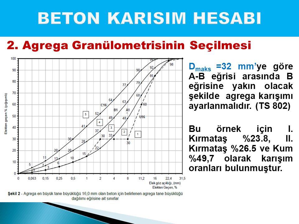 D maks =32 mm'ye göre A-B eğrisi arasında B eğrisine yakın olacak şekilde agrega karışımı ayarlanmalıdır. (TS 802) Bu örnek için I. Kırmataş %23.8, II
