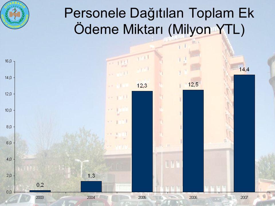 Personele Dağıtılan Toplam Ek Ödeme Miktarı (Milyon YTL)