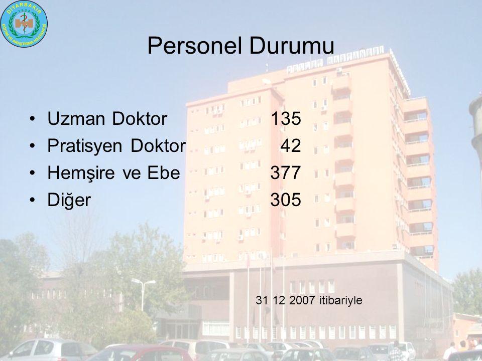 Personel Durumu Uzman Doktor135 Pratisyen Doktor 42 Hemşire ve Ebe377 Diğer305 31 12 2007 itibariyle