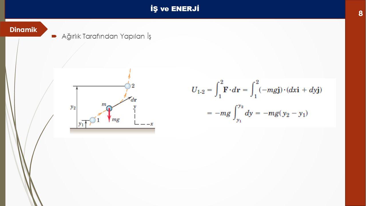 Dinamik İŞ ve ENERJİ 8  Ağırlık Tarafından Yapılan İş