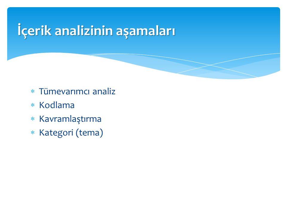  Tümevarımcı analiz  Kodlama  Kavramlaştırma  Kategori (tema) İçerik analizinin aşamaları