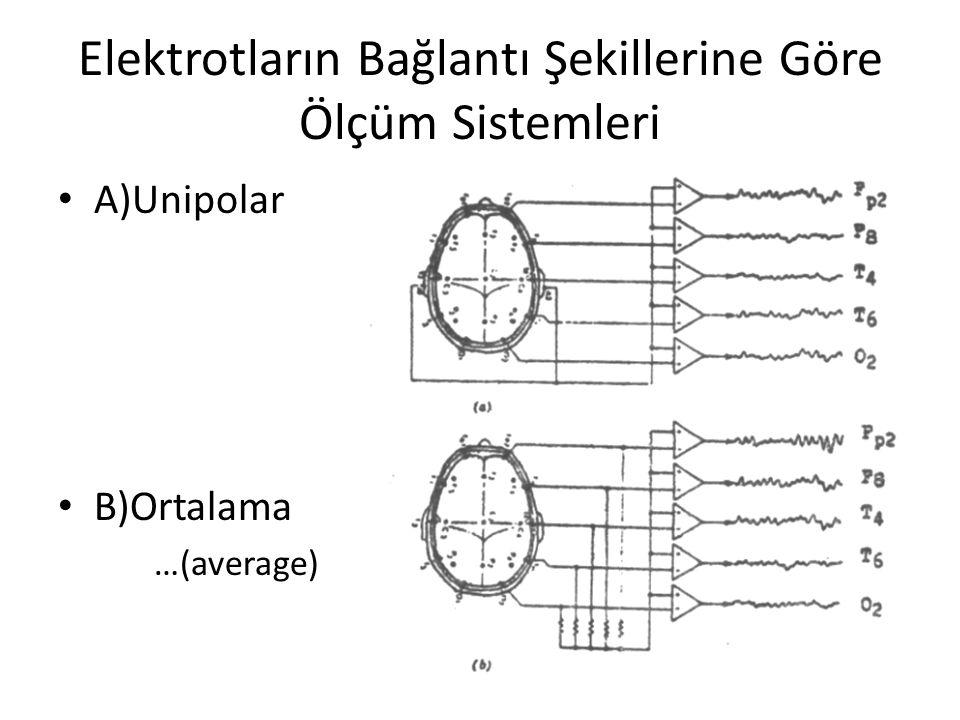 Elektrotların Bağlantı Şekillerine Göre Ölçüm Sistemleri A)Unipolar B)Ortalama …(average)
