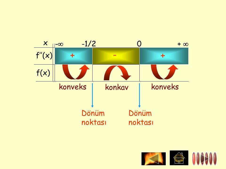 x f''(x) f(x) -  -1/2 0 +  + + konveks konkav konveks Dönüm noktası -