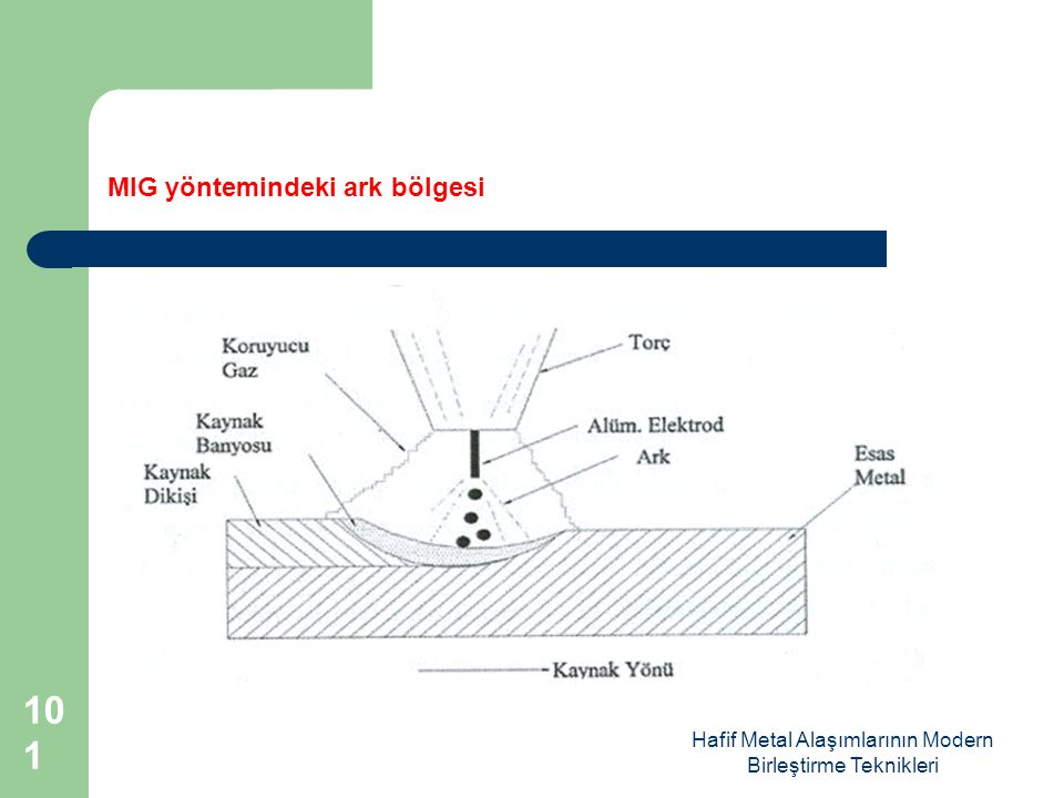 Hafif Metal Alaşımlarının Modern Birleştirme Teknikleri MIG yöntemindeki ark bölgesi 101