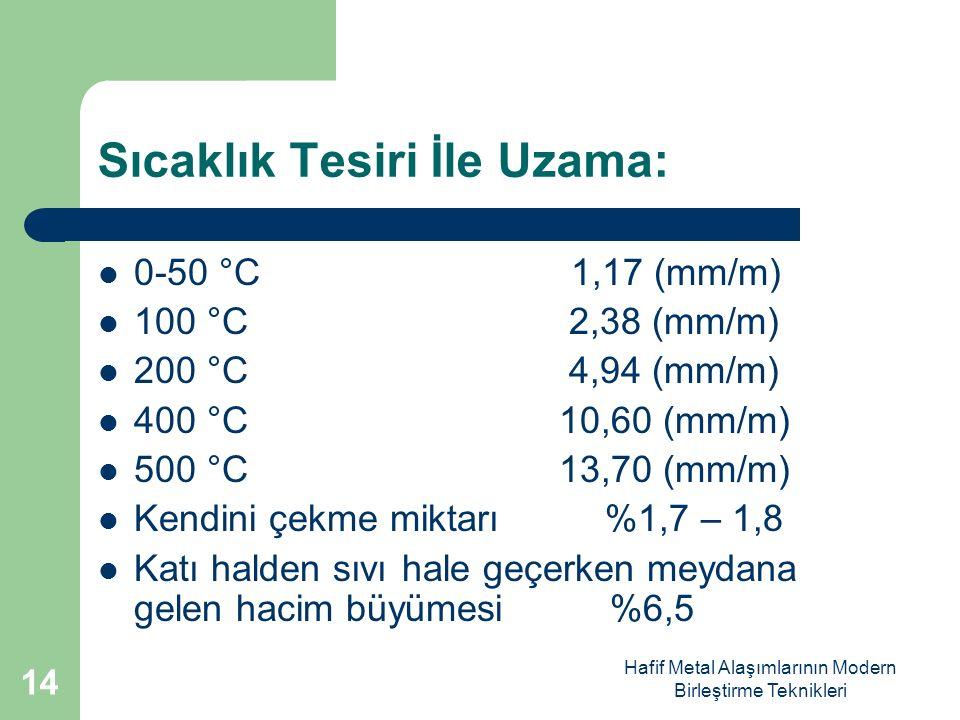 Hafif Metal Alaşımlarının Modern Birleştirme Teknikleri Sıcaklık Tesiri İle Uzama: 0-50 °C 1,17 (mm/m) 100 °C 2,38 (mm/m) 200 °C 4,94 (mm/m) 400 °C 10,60 (mm/m) 500 °C 13,70 (mm/m) Kendini çekme miktarı %1,7 – 1,8 Katı halden sıvı hale geçerken meydana gelen hacim büyümesi %6,5 14