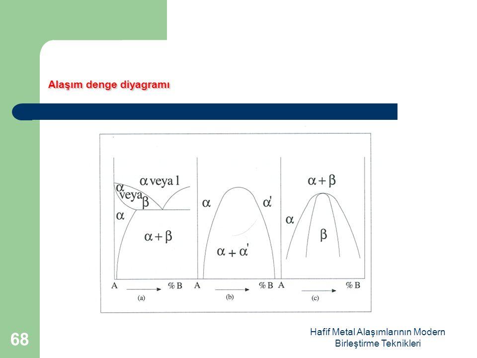 Hafif Metal Alaşımlarının Modern Birleştirme Teknikleri Alaşım denge diyagramı 68
