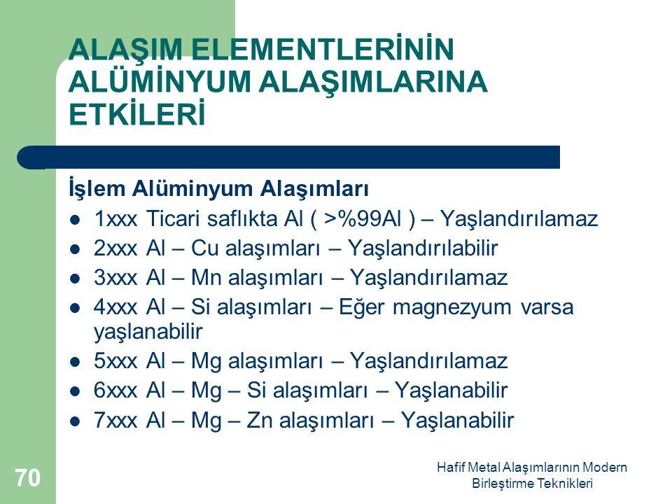 Hafif Metal Alaşımlarının Modern Birleştirme Teknikleri ALAŞIM ELEMENTLERİNİN ALÜMİNYUM ALAŞIMLARINA ETKİLERİ İşlem Alüminyum Alaşımları 1xxx Ticari saflıkta Al ( >%99Al ) – Yaşlandırılamaz 2xxx Al – Cu alaşımları – Yaşlandırılabilir 3xxx Al – Mn alaşımları – Yaşlandırılamaz 4xxx Al – Si alaşımları – Eğer magnezyum varsa yaşlanabilir 5xxx Al – Mg alaşımları – Yaşlandırılamaz 6xxx Al – Mg – Si alaşımları – Yaşlanabilir 7xxx Al – Mg – Zn alaşımları – Yaşlanabilir 70
