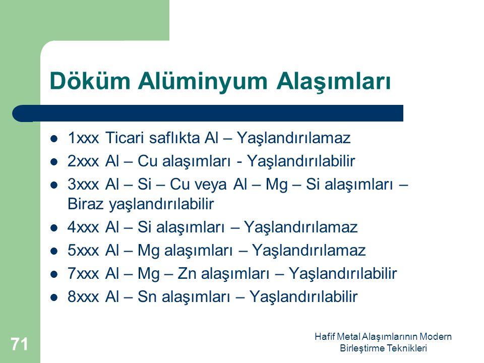Hafif Metal Alaşımlarının Modern Birleştirme Teknikleri Döküm Alüminyum Alaşımları 1xxx Ticari saflıkta Al – Yaşlandırılamaz 2xxx Al – Cu alaşımları - Yaşlandırılabilir 3xxx Al – Si – Cu veya Al – Mg – Si alaşımları – Biraz yaşlandırılabilir 4xxx Al – Si alaşımları – Yaşlandırılamaz 5xxx Al – Mg alaşımları – Yaşlandırılamaz 7xxx Al – Mg – Zn alaşımları – Yaşlandırılabilir 8xxx Al – Sn alaşımları – Yaşlandırılabilir 71