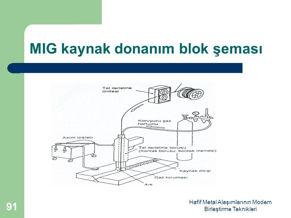 Hafif Metal Alaşımlarının Modern Birleştirme Teknikleri MIG kaynak donanım blok şeması 91