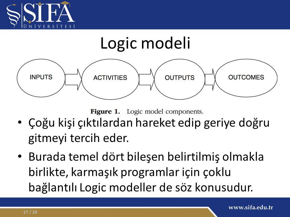 Logic modeli Çoğu kişi çıktılardan hareket edip geriye doğru gitmeyi tercih eder. Burada temel dört bileşen belirtilmiş olmakla birlikte, karmaşık pro