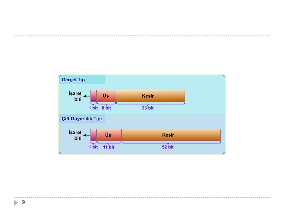 Decimal (Onlu)  Onlu (decimal) veri tipi, ondalık noktanın sabit bir yerde bulundu ğ u sabit sayıda onlu basamak içeren bir veri tipidir.Bu veri tipi, az sayıda programlama dilinde (Örne ğ in; PL/I) tanımlanmıştır.