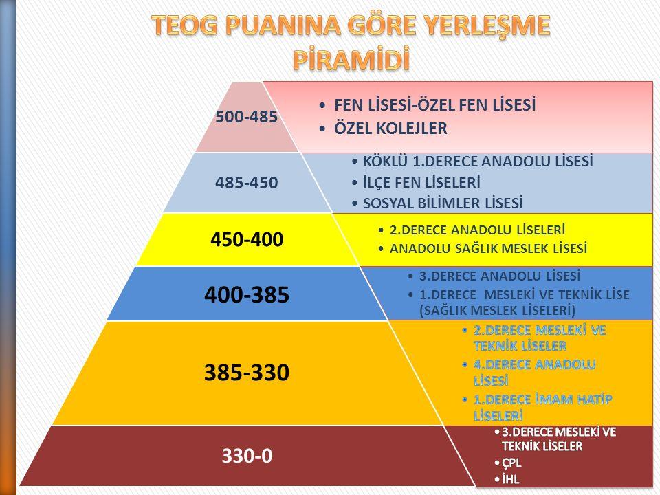 FEN LİSESİ-ÖZEL FEN LİSESİ ÖZEL KOLEJLER 500-485 KÖKLÜ 1.DERECE ANADOLU LİSESİ İLÇE FEN LİSELERİ SOSYAL BİLİMLER LİSESİ 485-450 2.DERECE ANADOLU LİSELERİ ANADOLU SAĞLIK MESLEK LİSESİ 450-400 3.DERECE ANADOLU LİSESİ 1.DERECE MESLEKİ VE TEKNİK LİSE (SAĞLIK MESLEK LİSELERİ) 400-385 385-330 330-0