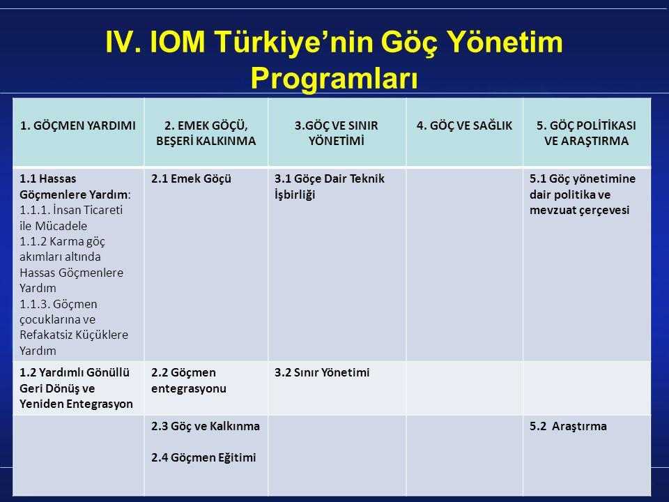 12 IV. IOM Türkiye'nin Göç Yönetim Programları 1.