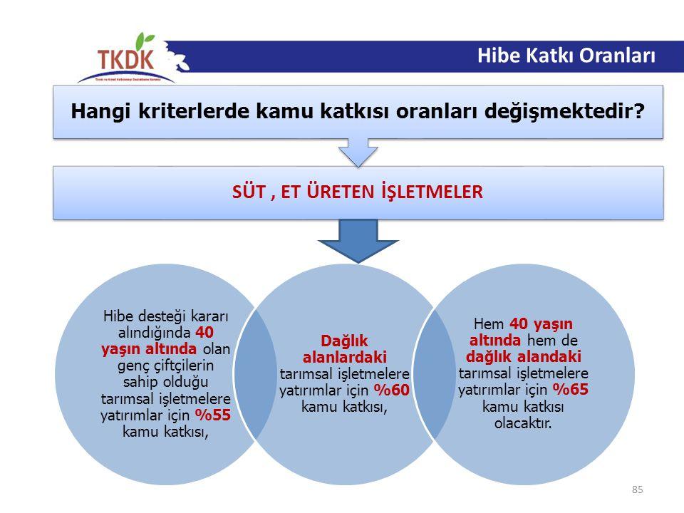 86 Hibe Katkı Oranları Hangi kriterlerde kamu katkısı oranları değişmektedir.