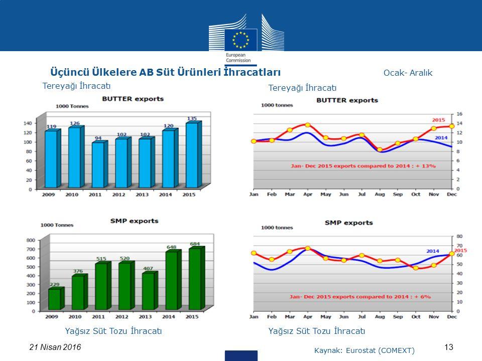 1321 Nisan 2016 Üçüncü Ülkelere AB Süt Ürünleri İhracatları Tereyağı İhracatı Ocak- Aralık Yağsız Süt Tozu İhracatı Kaynak: Eurostat (COMEXT) Tereyağı İhracatı