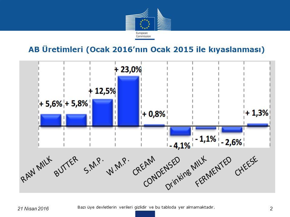 321 Nisan 2016 Kaynak: Üye Ülkelerin Eurostat, FEGA, AGEA'ya verdikleri bilgiler, Reg:479/2010.1(a)1 AB süt teslimatlarının son dönemle kıyaslanması (%) (Ocak 2016/ Ocak 2015)