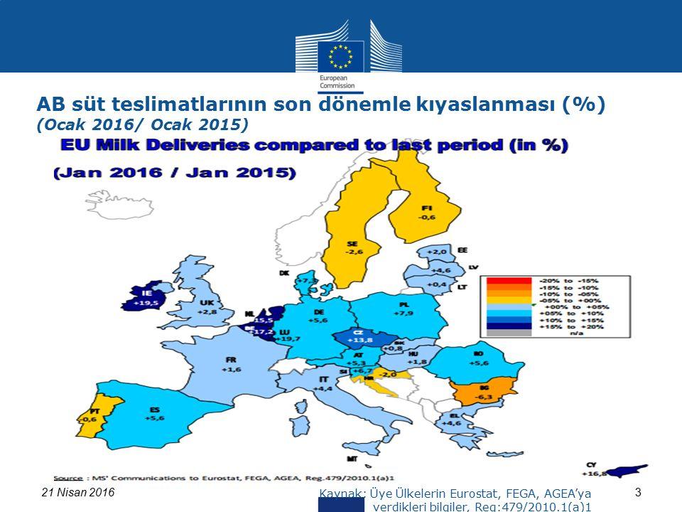 321 Nisan 2016 Kaynak: Üye Ülkelerin Eurostat, FEGA, AGEA'ya verdikleri bilgiler, Reg:479/2010.1(a)1 AB süt teslimatlarının son dönemle kıyaslanması (