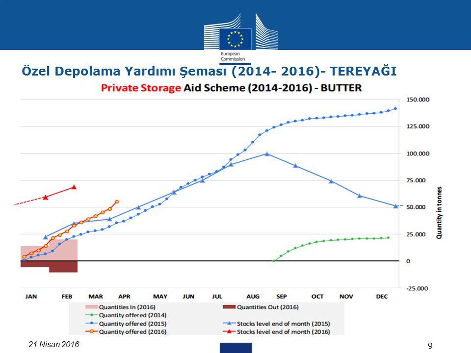 21 Nisan 2016 9 Özel Depolama Yardımı Şeması (2014- 2016)- TEREYAĞI