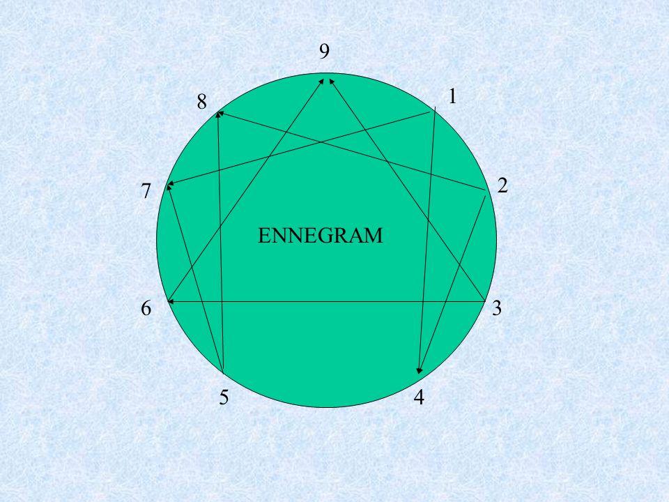 9 1 2 3 45 6 7 8 ENNEGRAM