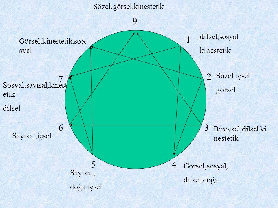 9 1 2 3 45 6 7 8 Sözel,içsel görsel Bireysel,dilsel,ki nestetik Görsel,sosyal, dilsel,doğa Sayısal, doğa,içsel Sayısal,içsel Sosyal,sayısal,kinest etik dilsel Görsel,kinestetik,so syal dilsel,sosyal kinestetik Sözel,görsel,kinestetik