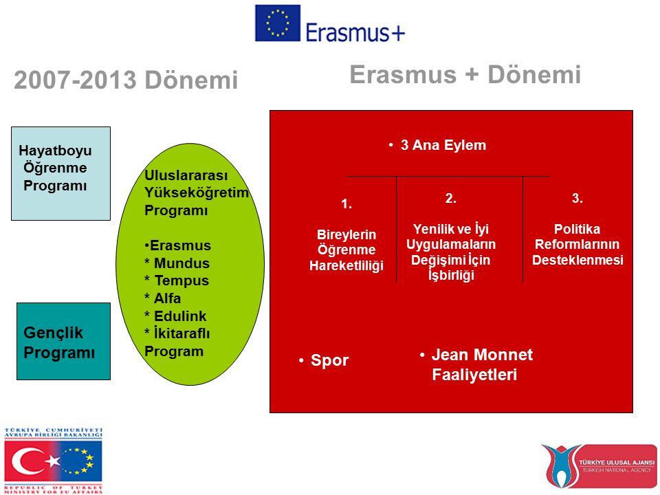 Hayatboyu Öğrenme Programı Gençlik Programı Uluslararası Yükseköğretim Programı Erasmus * Mundus * Tempus * Alfa * Edulink * İkitaraflı Program 1.