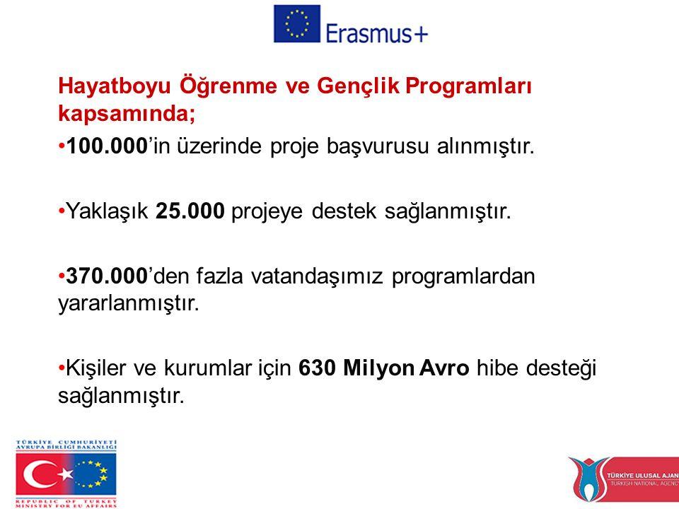 Hayatboyu Öğrenme ve Gençlik Programları kapsamında; 100.000'in üzerinde proje başvurusu alınmıştır.