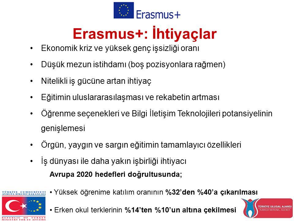 Ekonomik kriz ve yüksek genç işsizliği oranı Düşük mezun istihdamı (boş pozisyonlara rağmen) Nitelikli iş gücüne artan ihtiyaç Eğitimin uluslararasılaşması ve rekabetin artması Öğrenme seçenekleri ve Bilgi İletişim Teknolojileri potansiyelinin genişlemesi Örgün, yaygın ve sargın eğitimin tamamlayıcı özellikleri İş dünyası ile daha yakın işbirliği ihtiyacı Erasmus+: İhtiyaçlar Avrupa 2020 hedefleri doğrultusunda; Yüksek öğrenime katılım oranının %32'den %40'a çıkarılması Erken okul terklerinin %14'ten %10'un altına çekilmesi