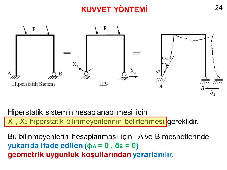 KUVVET YÖNTEMİ Hiperstatik sistemin hesaplanabilmesi için X 1, X 2 hiperstatik bilinmeyenlerinin belirlenmesi gereklidir.
