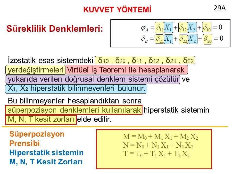 KUVVET YÖNTEMİ Süreklilik Denklemleri: İzostatik esas sistemdeki δ 10, δ 20, δ 11, δ 12, δ 21, δ 22 yerdeğiştirmeleri Virtüel İş Teoremi ile hesaplanarak yukarıda verilen doğrusal denklem sistemi çözülür ve X 1, X 2 hiperstatik bilinmeyenleri bulunur.