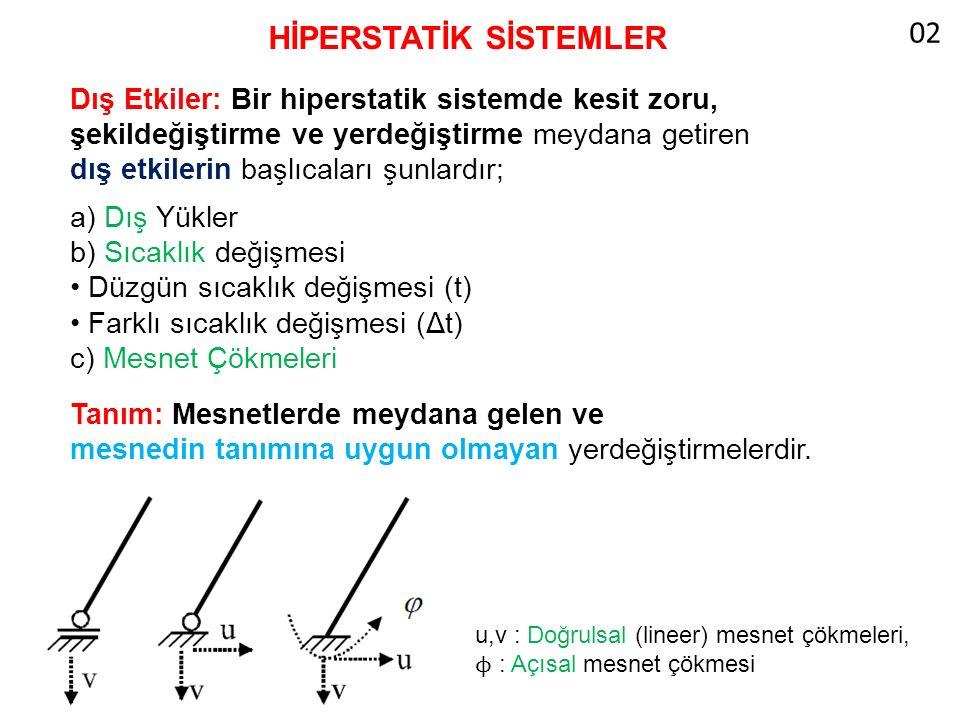 HİPERSTATİK SİSTEMLER Dış Etkiler: Bir hiperstatik sistemde kesit zoru, şekildeğiştirme ve yerdeğiştirme meydana getiren dış etkilerin başlıcaları şunlardır; a) Dış Yükler b) Sıcaklık değişmesi Düzgün sıcaklık değişmesi (t) Farklı sıcaklık değişmesi (Δt) c) Mesnet Çökmeleri Tanım: Mesnetlerde meydana gelen ve mesnedin tanımına uygun olmayan yerdeğiştirmelerdir.