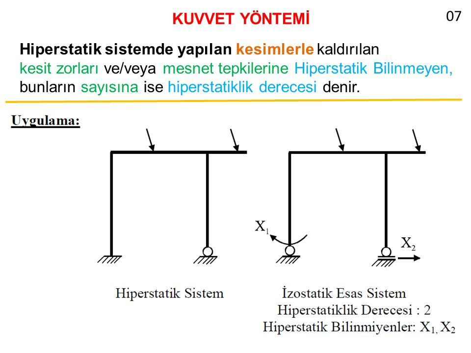 KUVVET YÖNTEMİ Hiperstatik Kafes Sistemler: Kafes sistemlerde kesit zoru olarak sadece çubuk kuvvetleri bulunduğundan, izostatik esas sistem, sistemin içten ve/veya dıştan hiperstatik olmasına göre, mesnet tepkileri ve/veya çubuk kuvvetleri kaldırılarak seçilebilir.