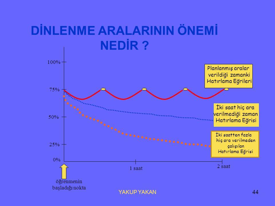 YAKUP YAKAN43 Bir insan ; Okuduklarının % 10 unu İşittiklerinin % 20 sini Gördüklerinin % 30 unu Hem görüp hem işittiklerinin % 50 sini Söylediklerini