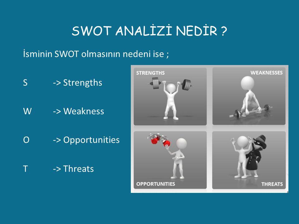 SWOT ANALİZİ NEDİR ? İsminin SWOT olmasının nedeni ise ; S -> Strengths W-> Weakness O-> Opportunities T-> Threats