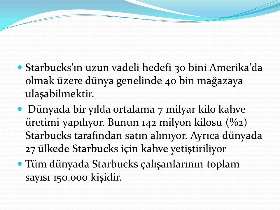 Starbucks'ın uzun vadeli hedefi 30 bini Amerika'da olmak üzere dünya genelinde 40 bin mağazaya ulaşabilmektir. Dünyada bir yılda ortalama 7 milyar kil