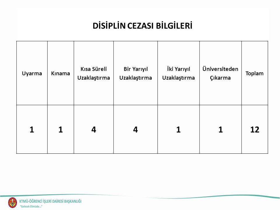 KAYIT DONDURMA BİLGİLERİ 1 Yarıyıl2 YarıyılToplam 7472146