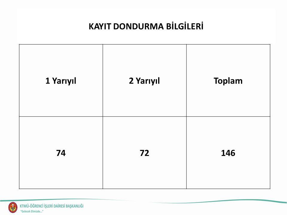 İLİŞİK KESME BİLGİLERİ Kendi İsteğiBaşarısızlıkDevamsızlık Disiplin Cezası Toplam 20181391349
