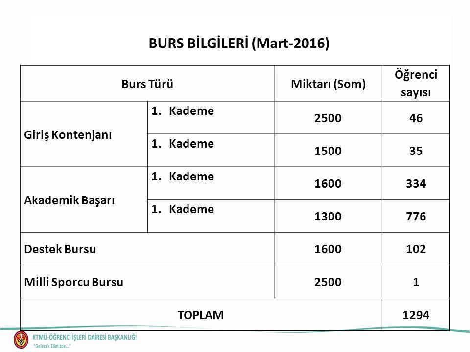 BURS BİLGİLERİ (Mart-2016) Burs TürüMiktarı (Som) Öğrenci sayısı Giriş Kontenjanı 1.Kademe 250046 1.Kademe 150035 Akademik Başarı 1.Kademe 1600334 1.K