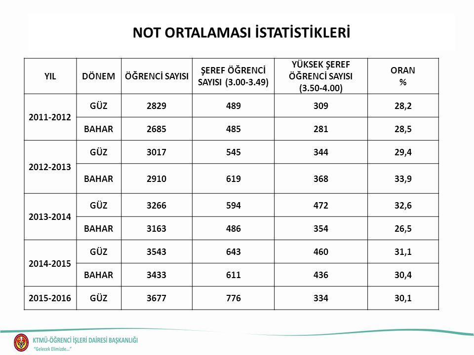 NOT ORTALAMASI İSTATİSTİKLERİ YILDÖNEMÖĞRENCİ SAYISI ŞEREF ÖĞRENCİ SAYISI (3.00-3.49) YÜKSEK ŞEREF ÖĞRENCİ SAYISI (3.50-4.00) ORAN % 2011-2012 GÜZ2829