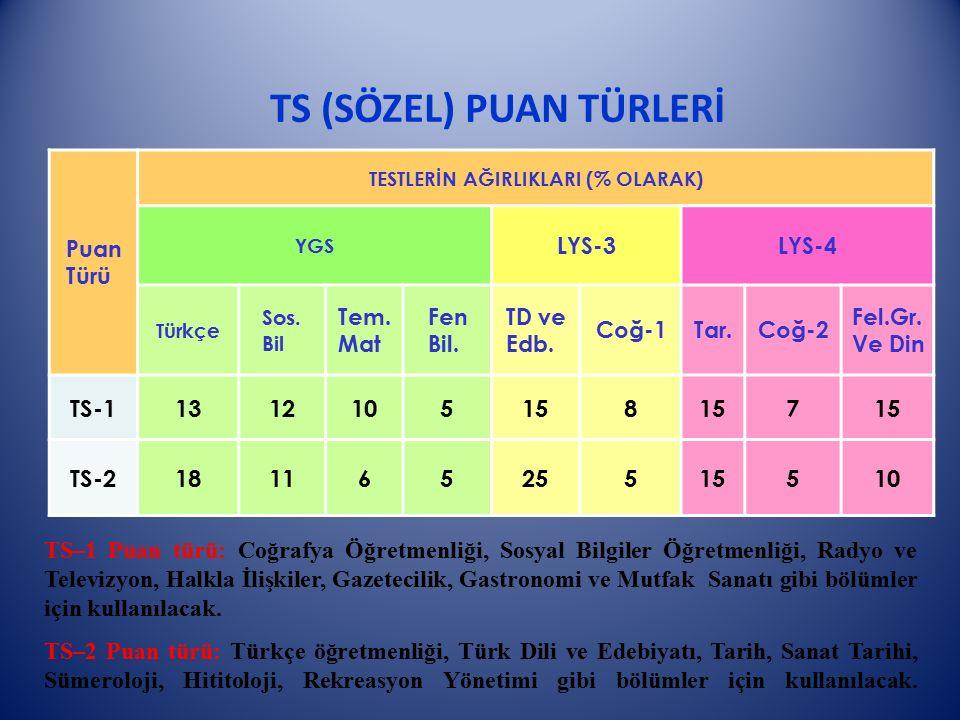 TS (SÖZEL) PUAN TÜRLERİ Puan Türü TESTLERİN AĞIRLIKLARI (% OLARAK) YGS LYS-3LYS-4 Türkçe Sos. Bil Tem. Mat Fen Bil. TD ve Edb. Coğ-1Tar.Coğ-2 Fel.Gr.