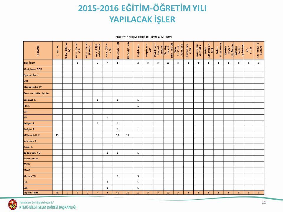 11 2015-2016 EĞİTİM-ÖĞRETİM YILI YAPILACAK İŞLER EAGK 2016 BİLİŞİM CİHAZLARI SATIN ALIM LİSTESİ KULLANICI 2.