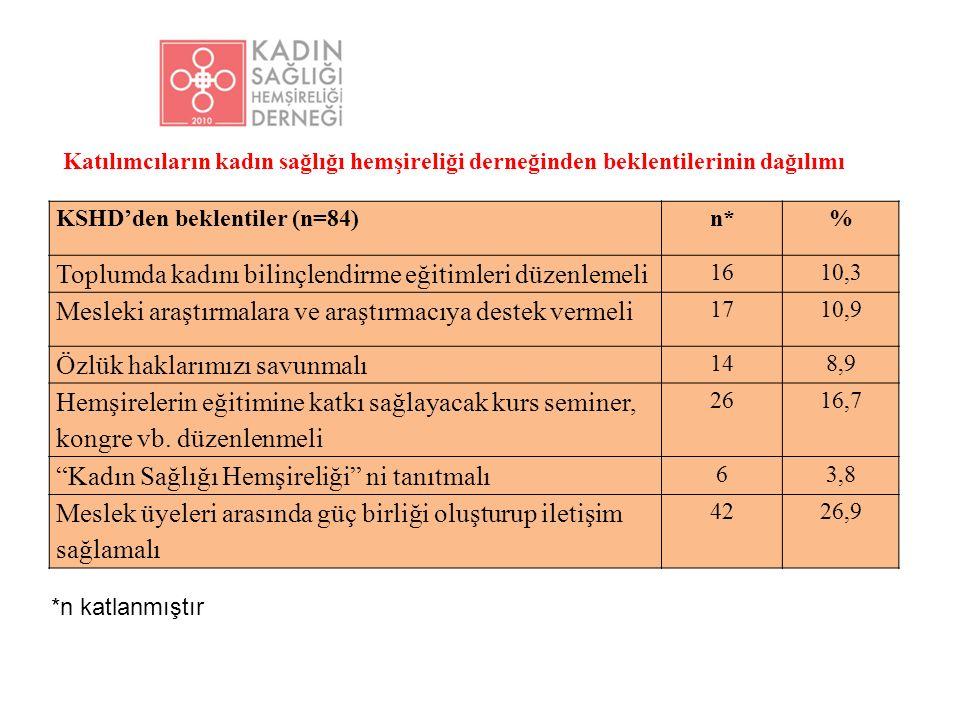KSHD'den beklentiler (n=84)n*% Toplumda kadını bilinçlendirme eğitimleri düzenlemeli 1610,3 Mesleki araştırmalara ve araştırmacıya destek vermeli 1710,9 Özlük haklarımızı savunmalı 148,9 Hemşirelerin eğitimine katkı sağlayacak kurs seminer, kongre vb.