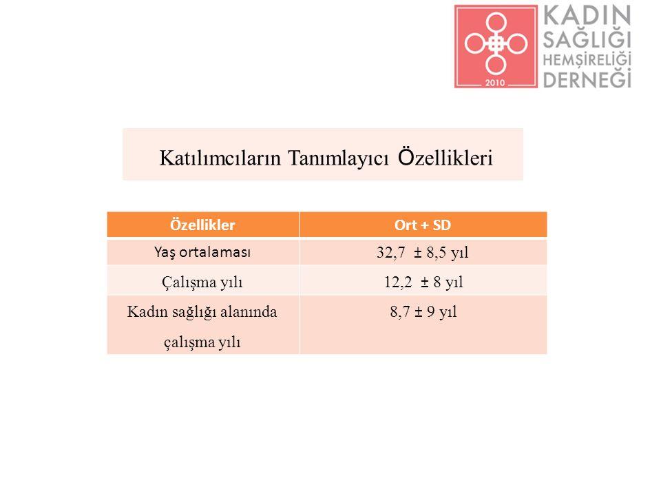 Katılımcıların Tanımlayıcı Ö zellikleri ÖzelliklerOrt + SD Yaş ortalaması 32,7 ± 8,5 yıl Çalışma yılı12,2 ± 8 yıl Kadın sağlığı alanında çalışma yılı 8,7 ± 9 yıl