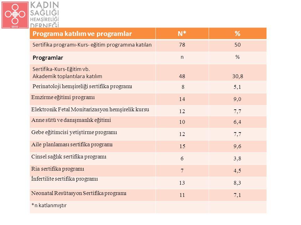 Katılımcıların kadın sağlığı alanına özgü sertifika, kurs ve eğitim programları programlarına katılma oranları Programa katılım ve programlarN*% Sertifika programı-Kurs- eğitim programına katılan7850 Programlar n% Sertifika-Kurs-Eğitim vb.