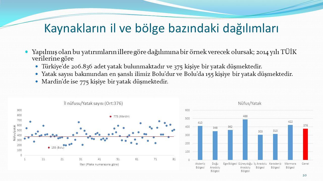 Kaynakların il ve bölge bazındaki dağılımları Yapılmış olan bu yatırımların illere göre dağılımına bir örnek verecek olursak; 2014 yılı TÜİK verilerin
