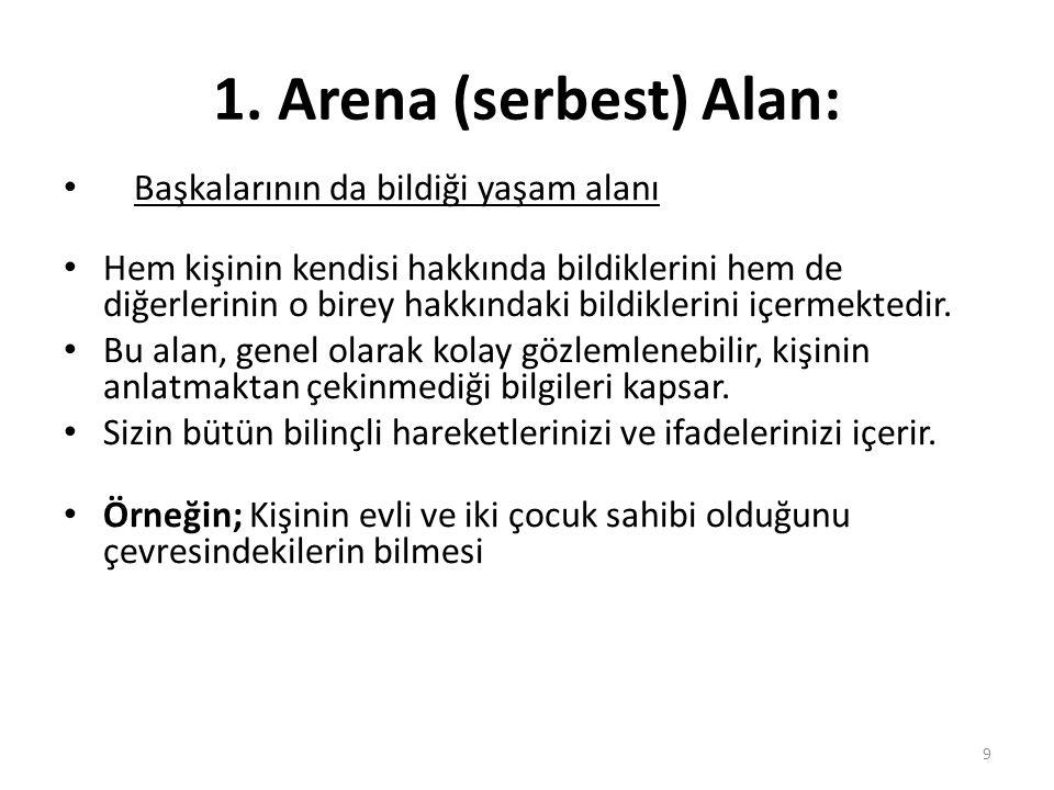 1. Arena (serbest) Alan: Başkalarının da bildiği yaşam alanı Hem kişinin kendisi hakkında bildiklerini hem de diğerlerinin o birey hakkındaki bildikle