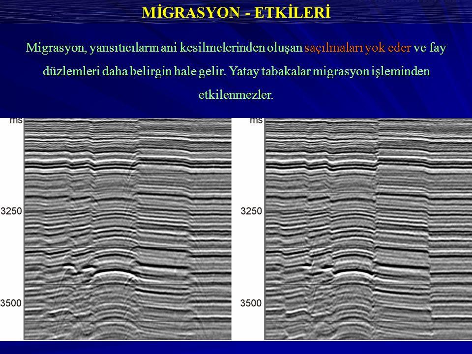MİGRASYON - ETKİLERİ Migrasyon, yansıtıcıların ani kesilmelerinden oluşan saçılmaları yok eder ve fay düzlemleri daha belirgin hale gelir.