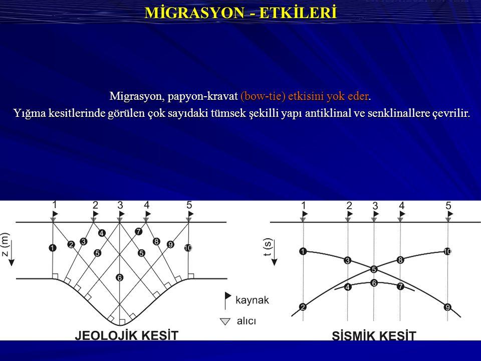 MİGRASYON - ETKİLERİ Migrasyon, papyon-kravat (bow-tie) etkisini yok eder.